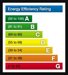 What is an e p c for Window efficiency rating